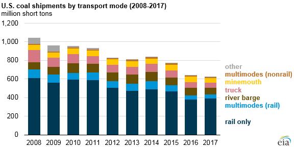 US Coal Shipments 2008-2017