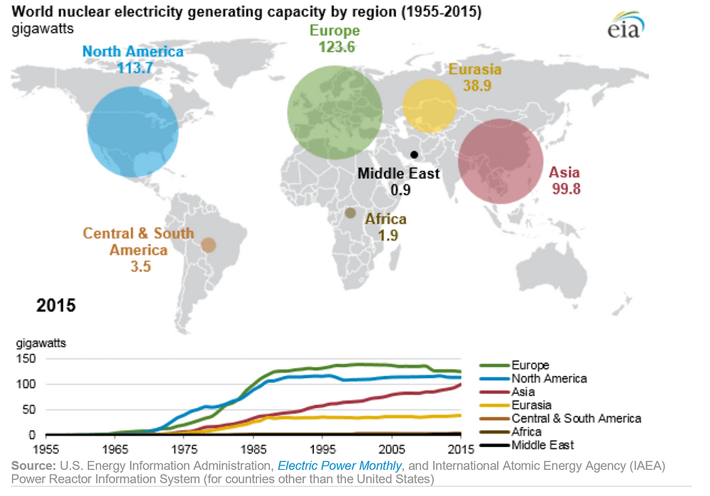 Wordls Nuclear Electricity Generating Capacity by Region 1955-2015