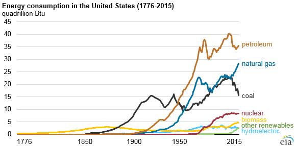 Energy consumption in the US - 2015