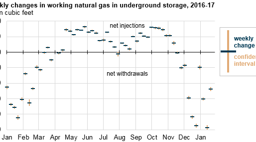 EIA's weekly natural gas storage data now include measures of sampling variability