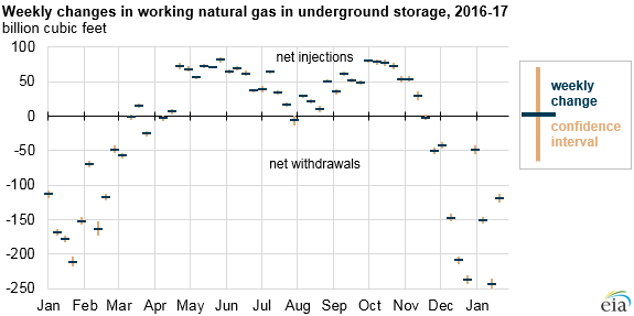 Weekly changes in working natural gas storage