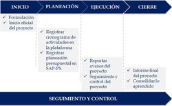 procedPM