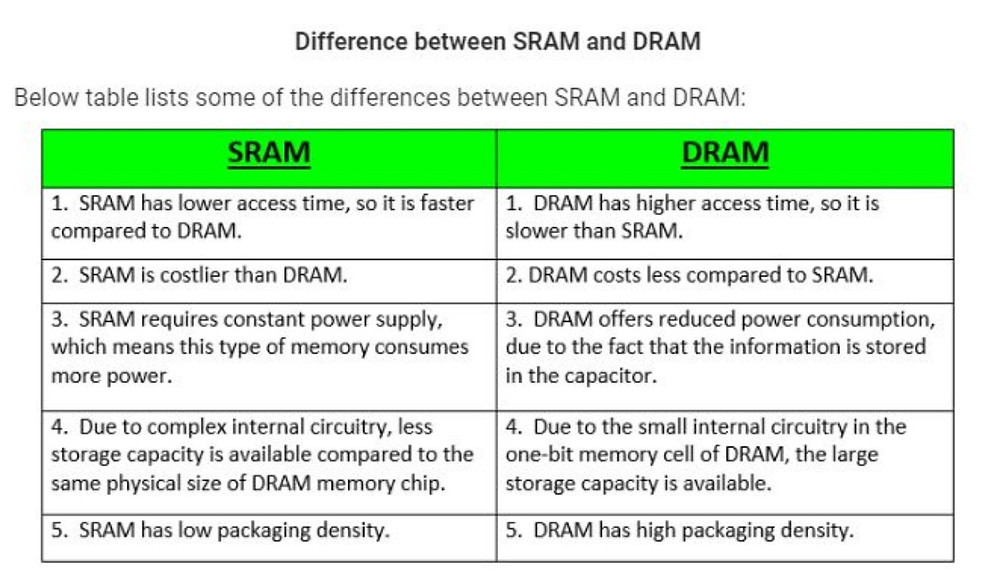 what is a RAM and difference between SRAM and DRAM