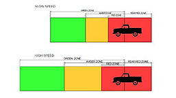 MPI L7 PDS dynamic safety zones.jpg