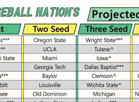 Week 12 NCAA Tournament Field of 64 Projection, Arkansas Still #1
