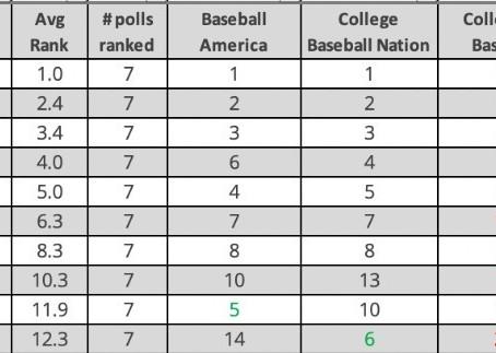 Consensus Preseason College Baseball Top 25