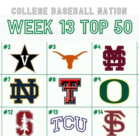 Week 13 College Baseball Top 50: Arkansas Further Solidifies #1 Spot