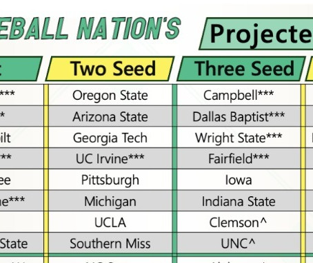 Week 13 NCAA Tournament Field of 64 Projection, Arkansas Cements Top Seed