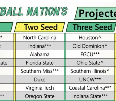 Week 4 College Baseball Projected Field of 64