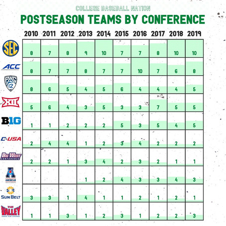 What Would a 72-Team Postseason Look Like For College Baseball?