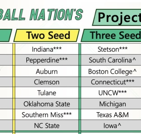 Preseason NCAA Tournament Field of 64 Projection