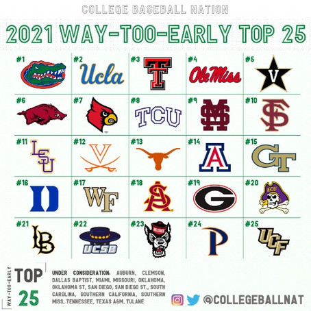 RANKINGS: College Baseball Nation's 2021 Way-Too-Early Top 25