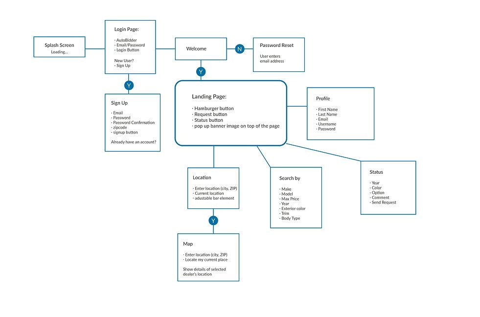 AutoBidder_userflow chart-01.jpg
