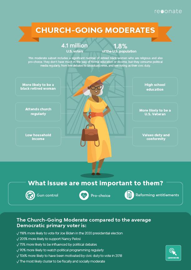 Church-Going Moderates