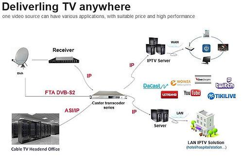 TRANSKODIRANJE SIGNALA ZA TV STANICE/TV STATIONS TRANSCODING / TRANSCODIFICACIÓN