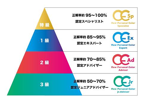 検定階級.png