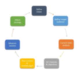 Online-Marketing-Strategie-english-Homep