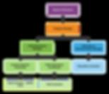 Matrix Org Chart.png
