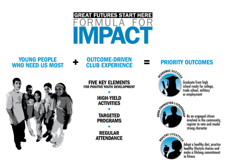 Formula for impact for Boys & Girls Clubs