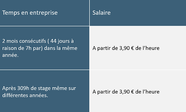 Salaire stage.png