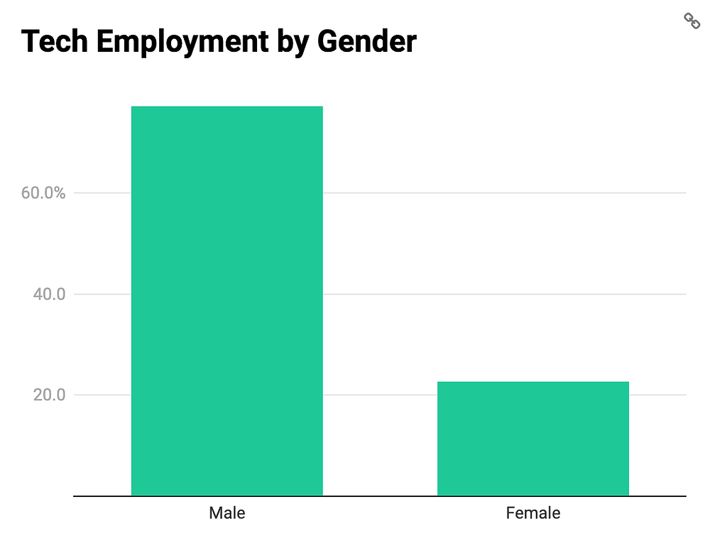 South Florida, Miami tech employment by gender