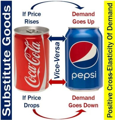 Coca and Pepsi are substitute products
