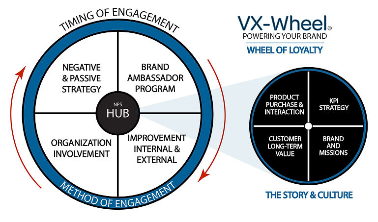 Marketing and Promotional Wheel