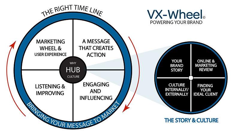 Vigor Media Promotional VX-Wheel