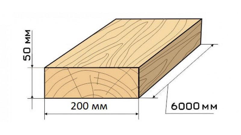 Доска обрезная 50x200x6000 цена за 1куб