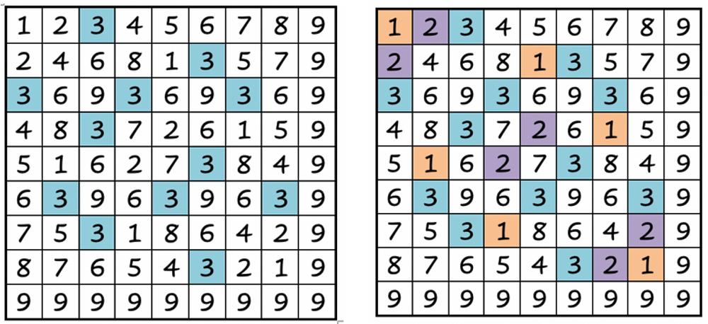 Vedic Squares