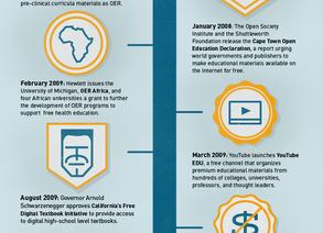 """Açık Eğitim Hareketi  (Open Education Movement & Resources """"OER"""")"""