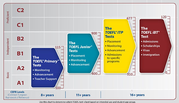 TOEFL Table with CEFR Levels.jpg