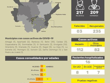 Con 33 nuevos casos reportados, el número total de personas contagiadas por coronavirus en Antioquia