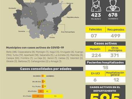 Con 42 casos nuevos registrados, hoy el número de contagiados en Antioquia se eleva a 1101
