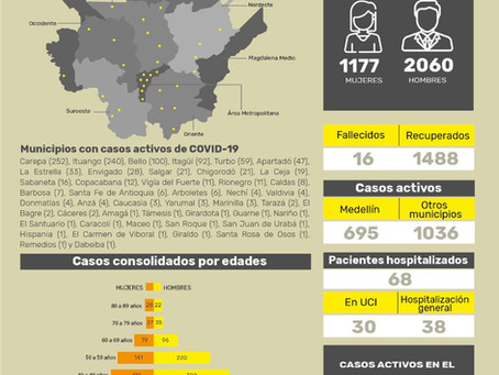 Boletín Semanal Covid en Antioquia