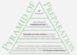 pyramid_of_preparation_with_database.png
