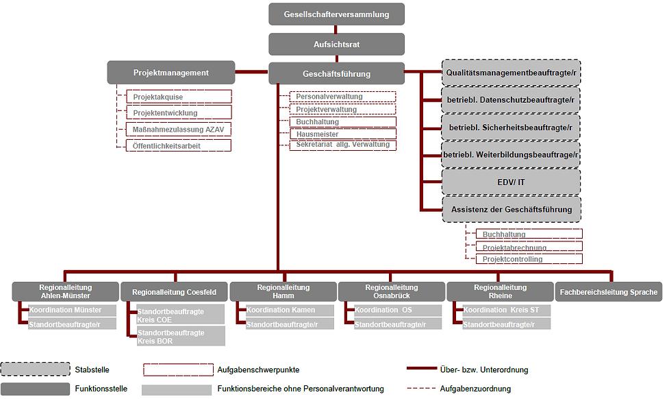 Unternehmensorganigramm der GEBA mbH