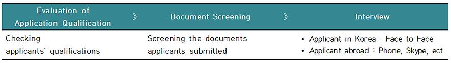Evaluation Process_ibm.PNG