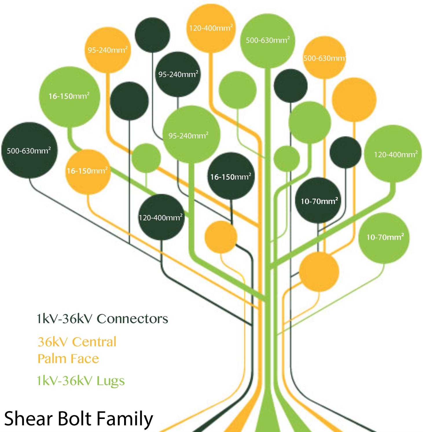 Shear Bolt Family Tree