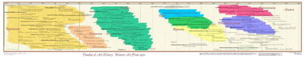 Timeline of Art History - From 1400 AD