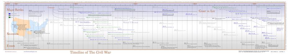 Timeline of The American Civil War