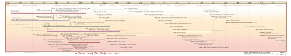 Timeline of The Reformation