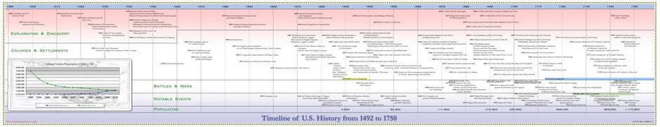 U.S. History 1492 - 1750