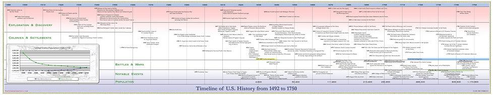 Timeline of U.S. History  1492 - 1750