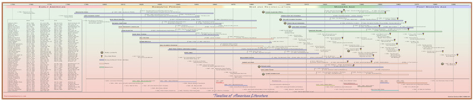 Timeline of American Literature