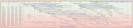 Timeline of American Literature