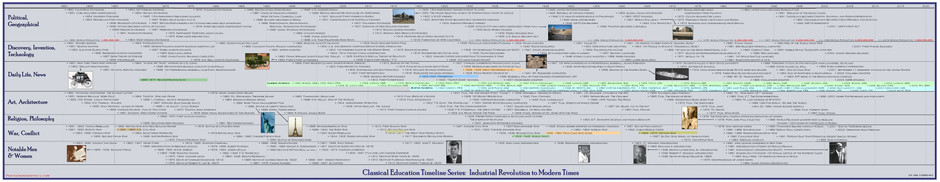 Timeline of Classical Education - The Modern World
