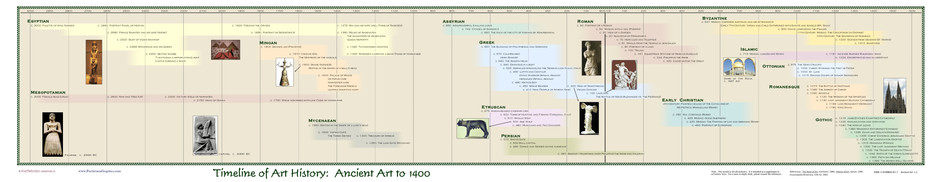 Timeline of Art History - Ancient