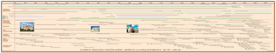 Timeline of Classical Education - Medieval to Early Renaissance