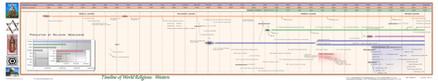 Timeline of World Religions - Western